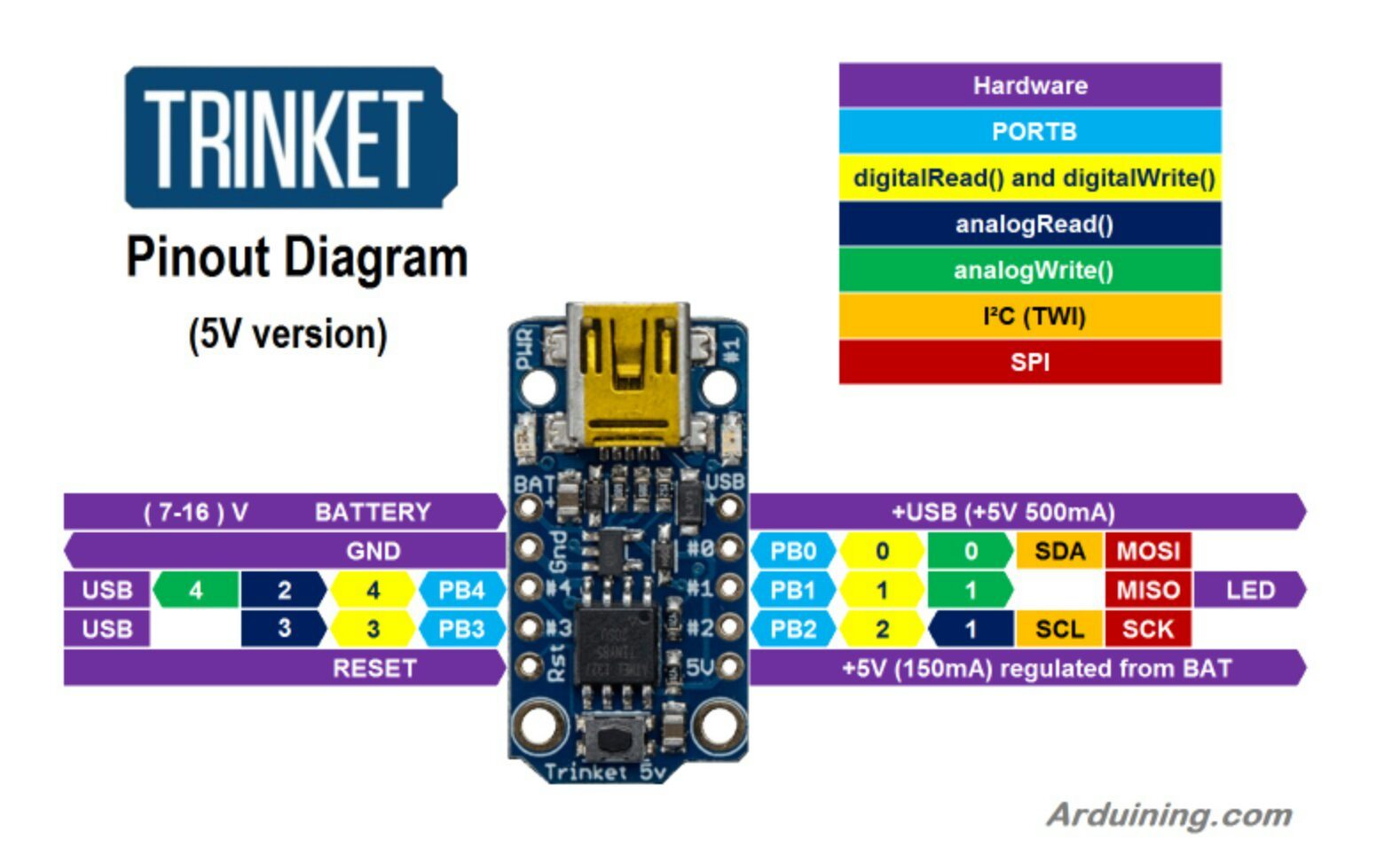 Arduino Trinket Pinout Diagram Arduining Pin Out Wiring Image