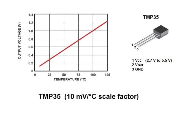 TMP35_chart