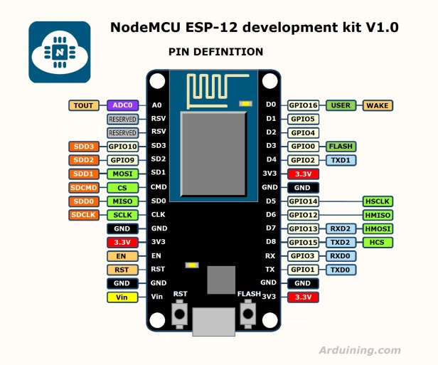 NodeMcuDevkit_v1.0_io