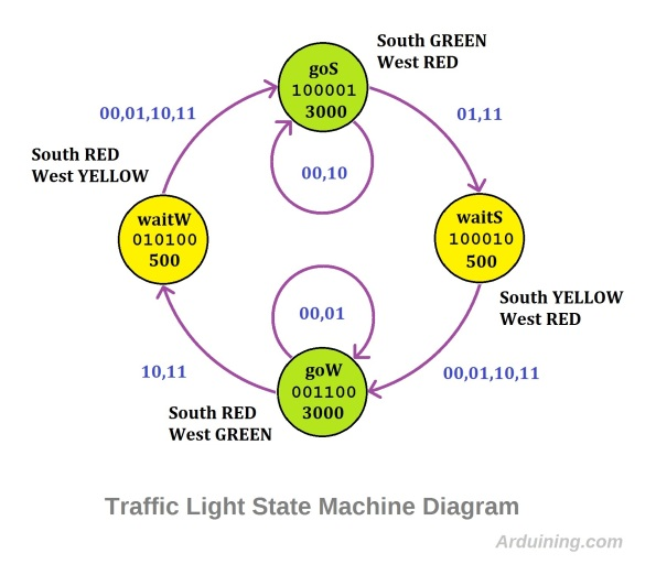 Traffic_States_Diagram2